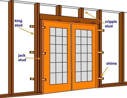 drawing demonstrating shimming pre-hung french doors